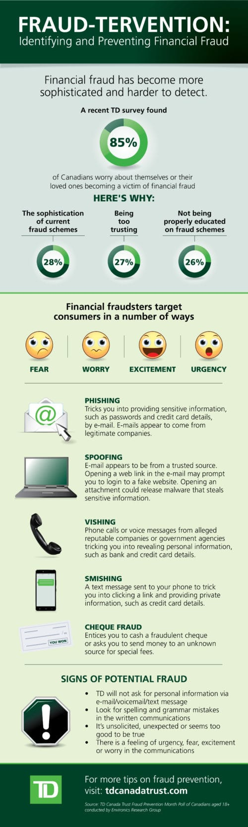 The numbers on financial fraud